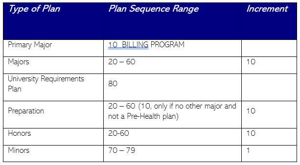 plan sequence conventions
